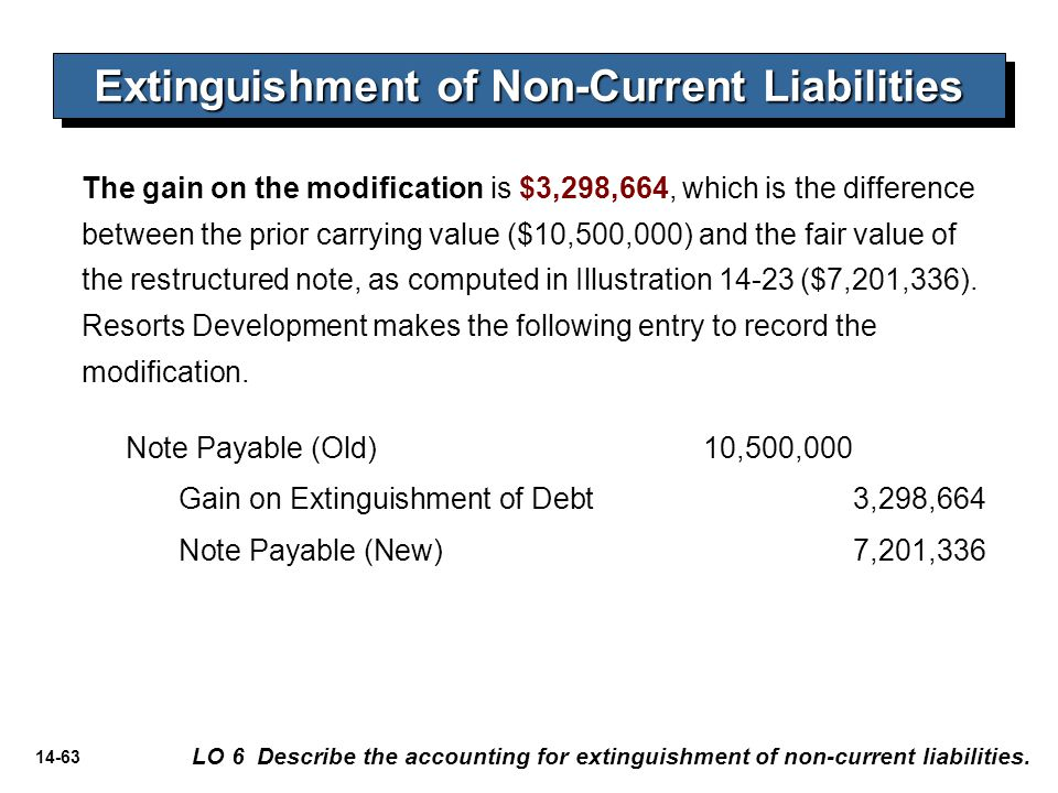 Extinguishment of Non-Current Liabilities