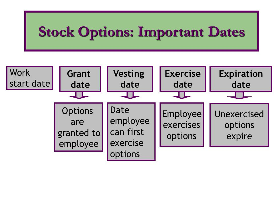 Stock Options: Important Dates