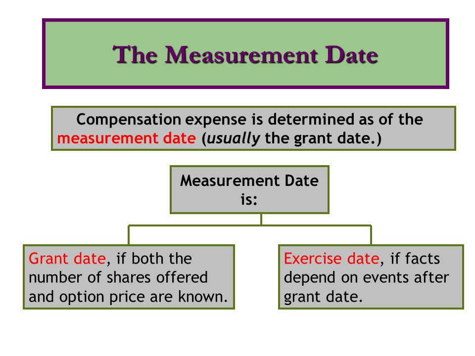 The Measurement Date Compensation expense is determined as of the