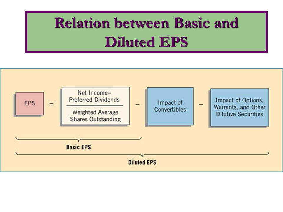Relation between Basic and Diluted EPS