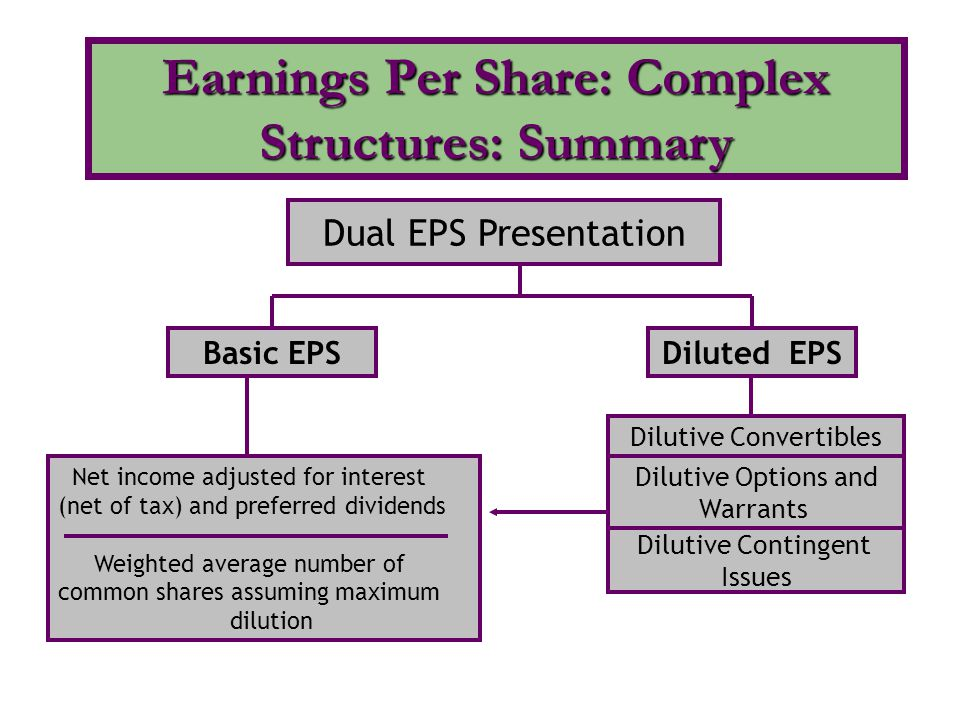 Earnings Per Share: Complex Structures: Summary