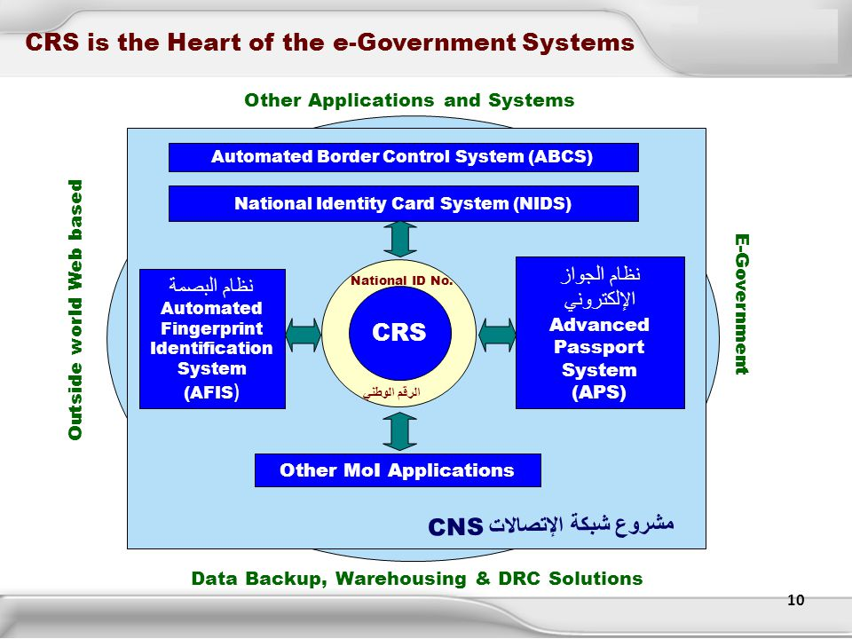 CRS is the Heart of the e-Government Systems