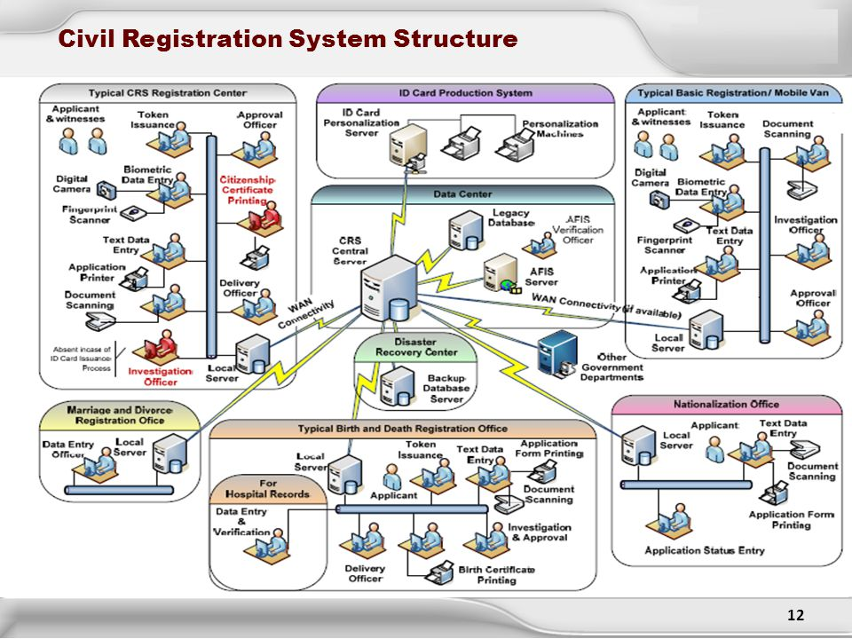 Civil Registration System Structure