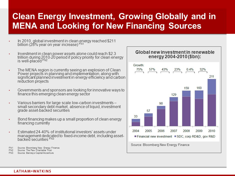 Global new investment in renewable energy 2004-2010 ($bn):