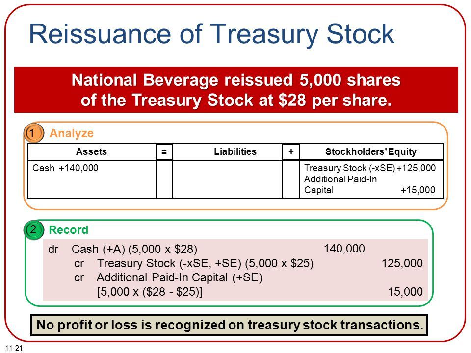 Reissuance of Treasury Stock