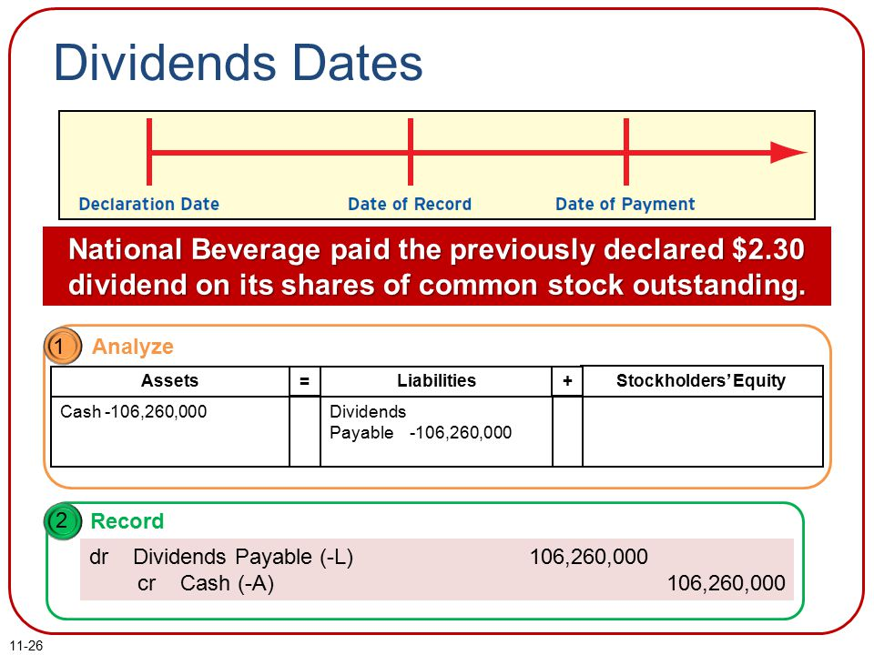 Dividends Dates National Beverage paid the previously declared $2.30 dividend on its shares of common stock outstanding.