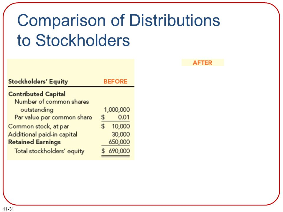 Comparison of Distributions to Stockholders