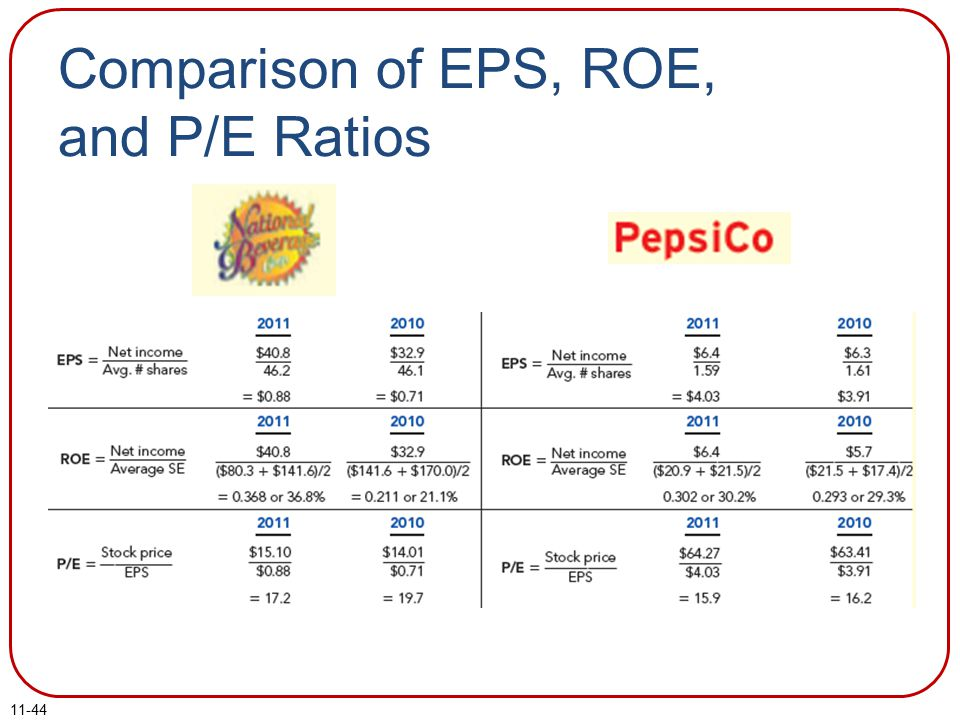 Comparison of EPS, ROE, and P/E Ratios