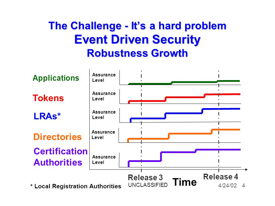 The Challenge - It's a hard problem Event Driven Security Robustness Growth