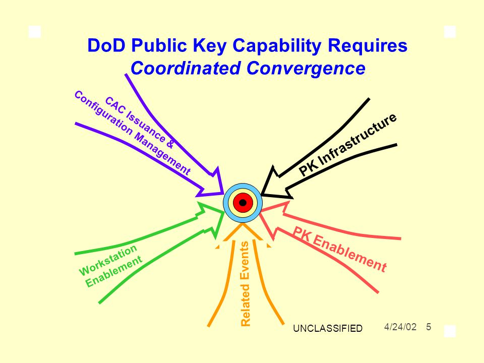 DoD Public Key Capability Requires Coordinated Convergence