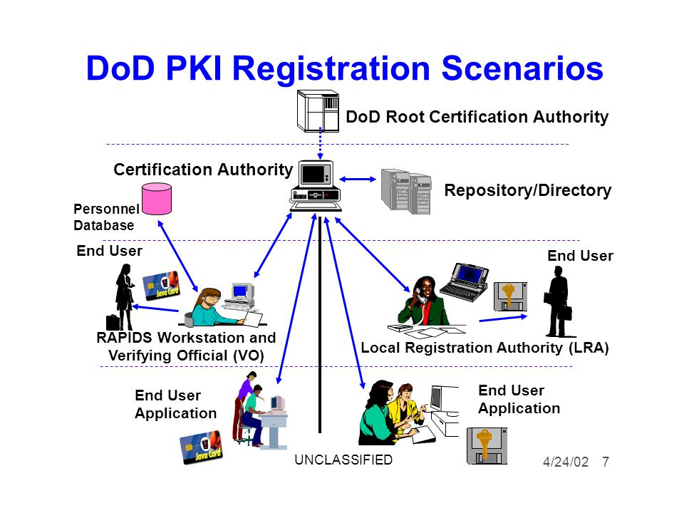 DoD PKI Registration Scenarios