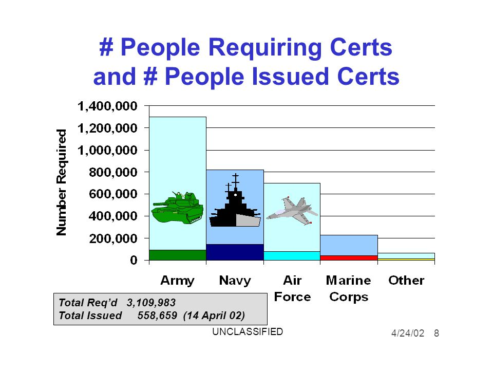 # People Requiring Certs and # People Issued Certs