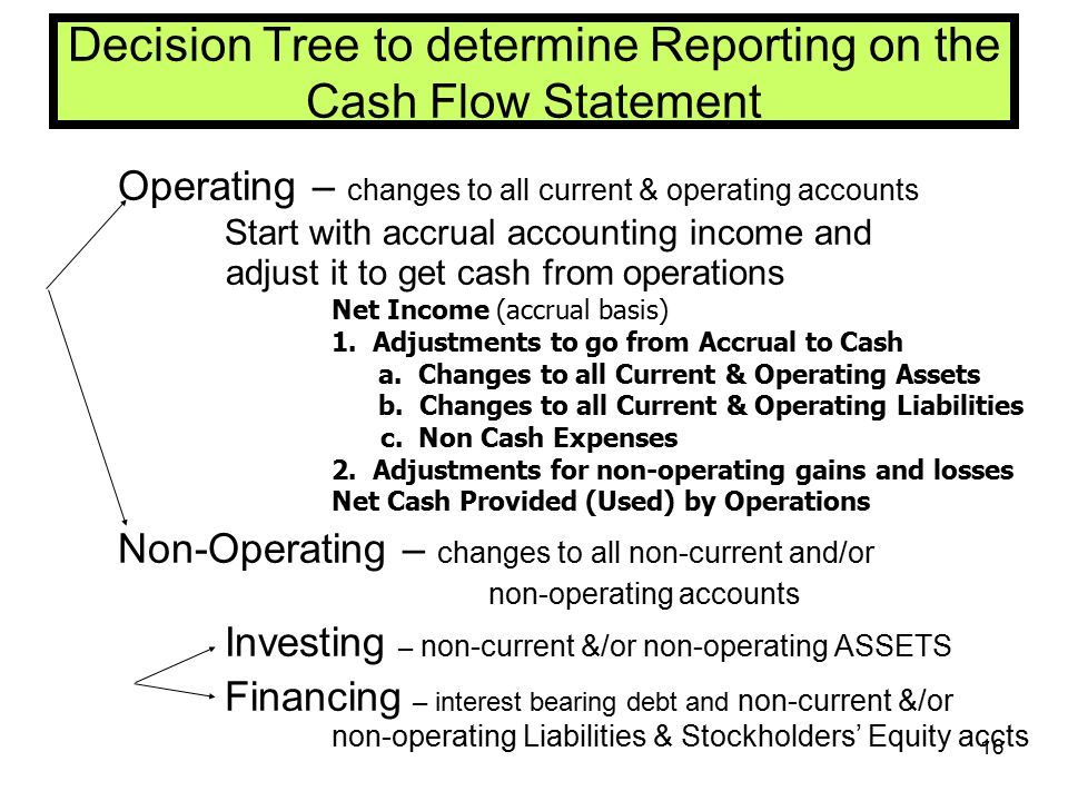 Decision Tree to determine Reporting on the Cash Flow Statement