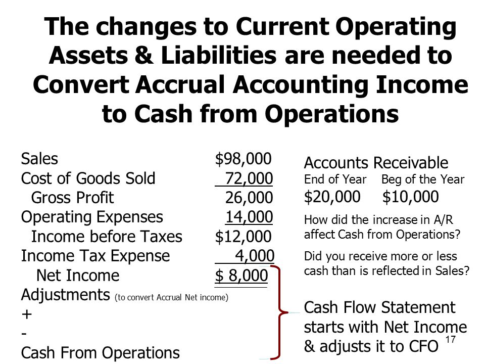 The changes to Current Operating Assets & Liabilities are needed to Convert Accrual Accounting Income to Cash from Operations