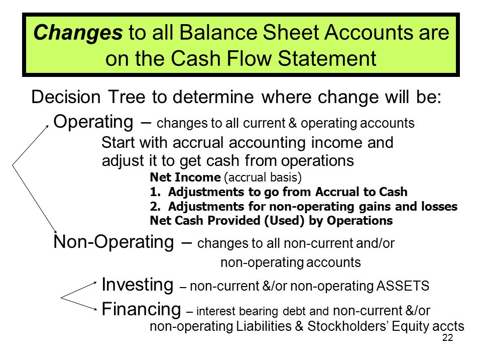 Changes to all Balance Sheet Accounts are on the Cash Flow Statement