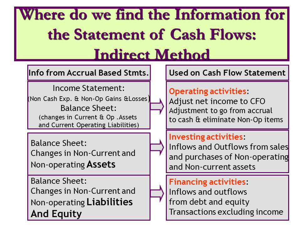 Info from Accrual Based Stmts. Used on Cash Flow Statement