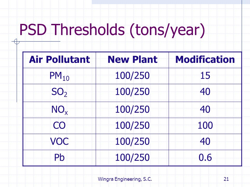 PSD Thresholds (tons/year)