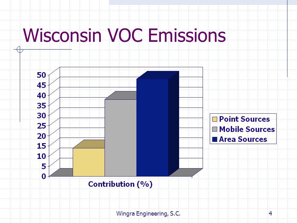 Wisconsin VOC Emissions