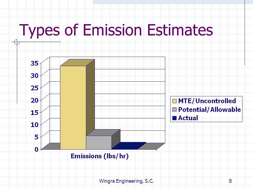 Types of Emission Estimates