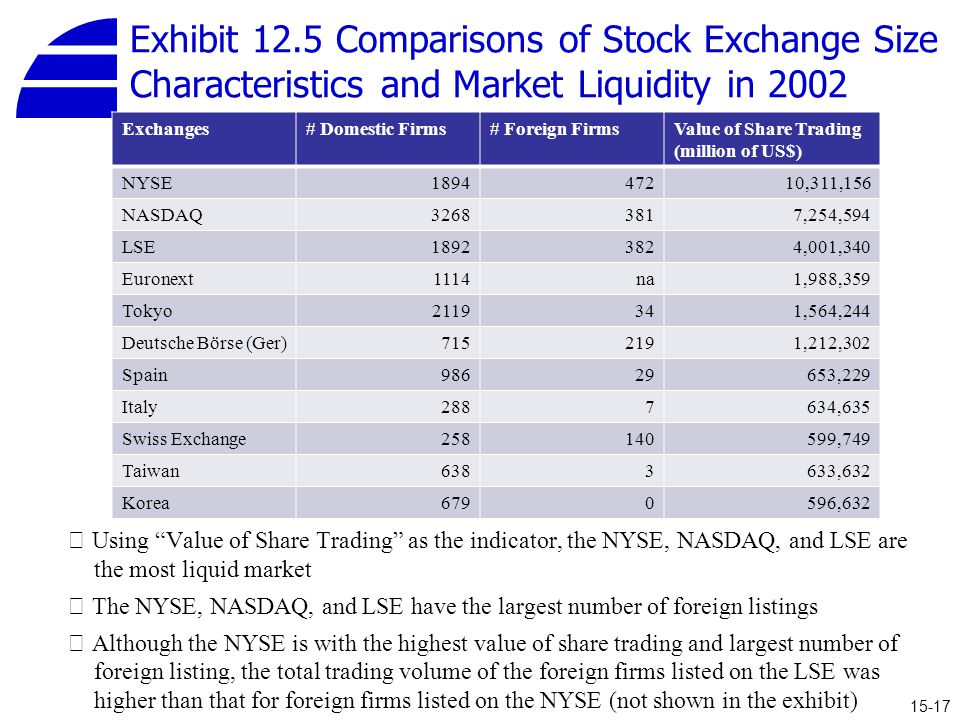 Exhibit 12.5 Comparisons of Stock Exchange Size Characteristics and Market Liquidity in 2002