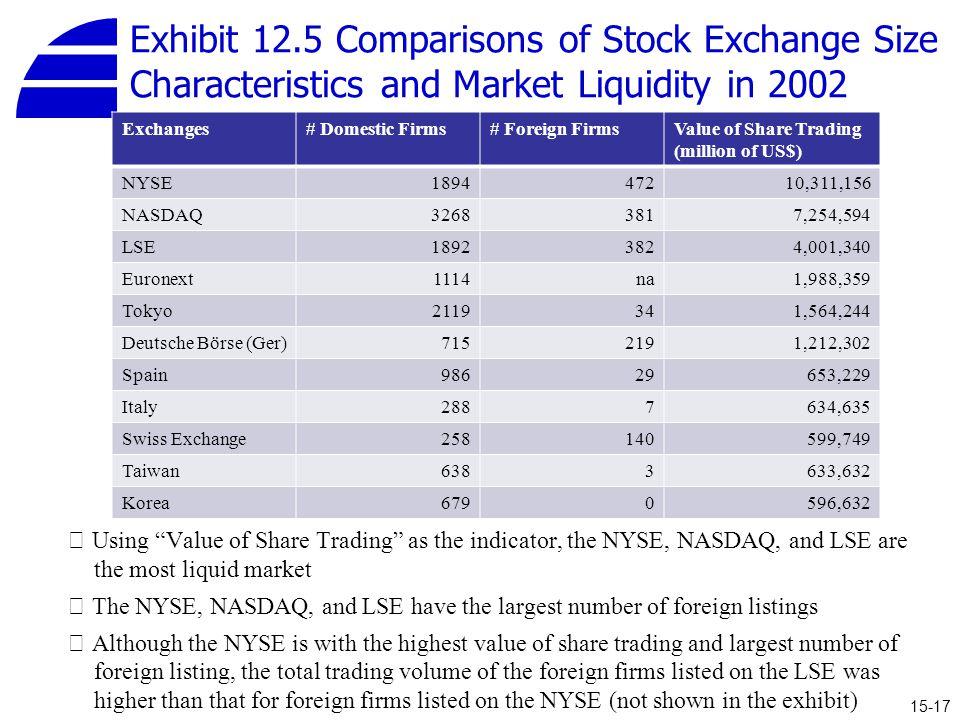 Exhibit 12.5 Comparisons of Stock Exchange Size Characteristics and Market Liquidity in 2002