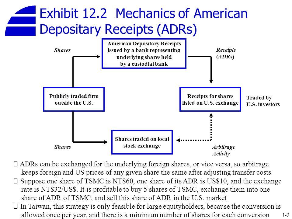 Exhibit 12.2 Mechanics of American Depositary Receipts (ADRs)