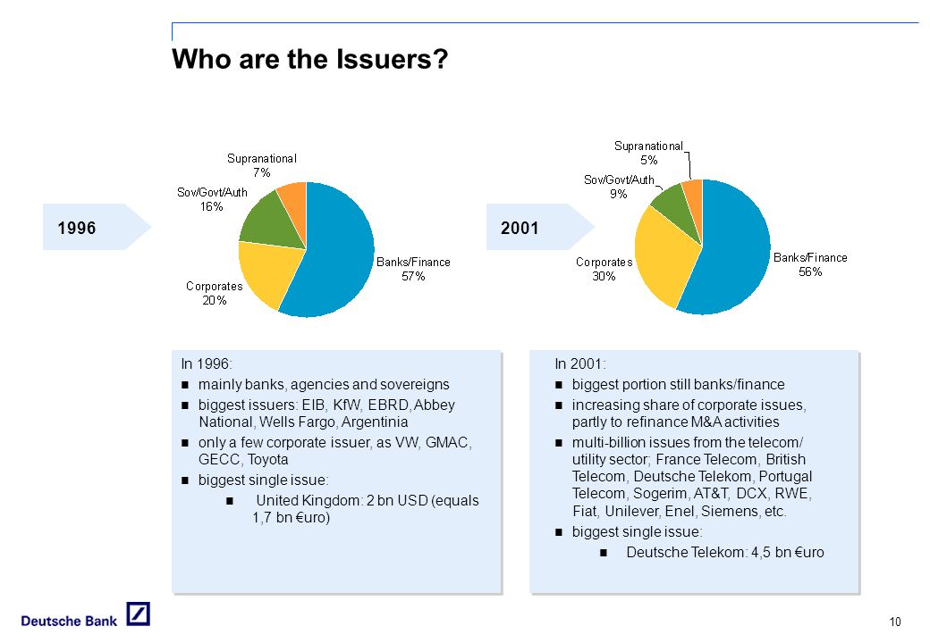 Who are the Issuers 1996. 2001. In 1996: mainly banks, agencies and sovereigns.