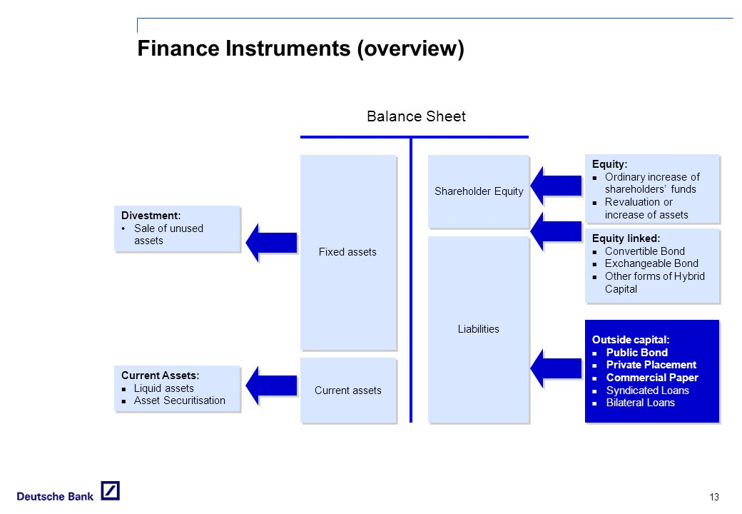 Finance Instruments (overview)