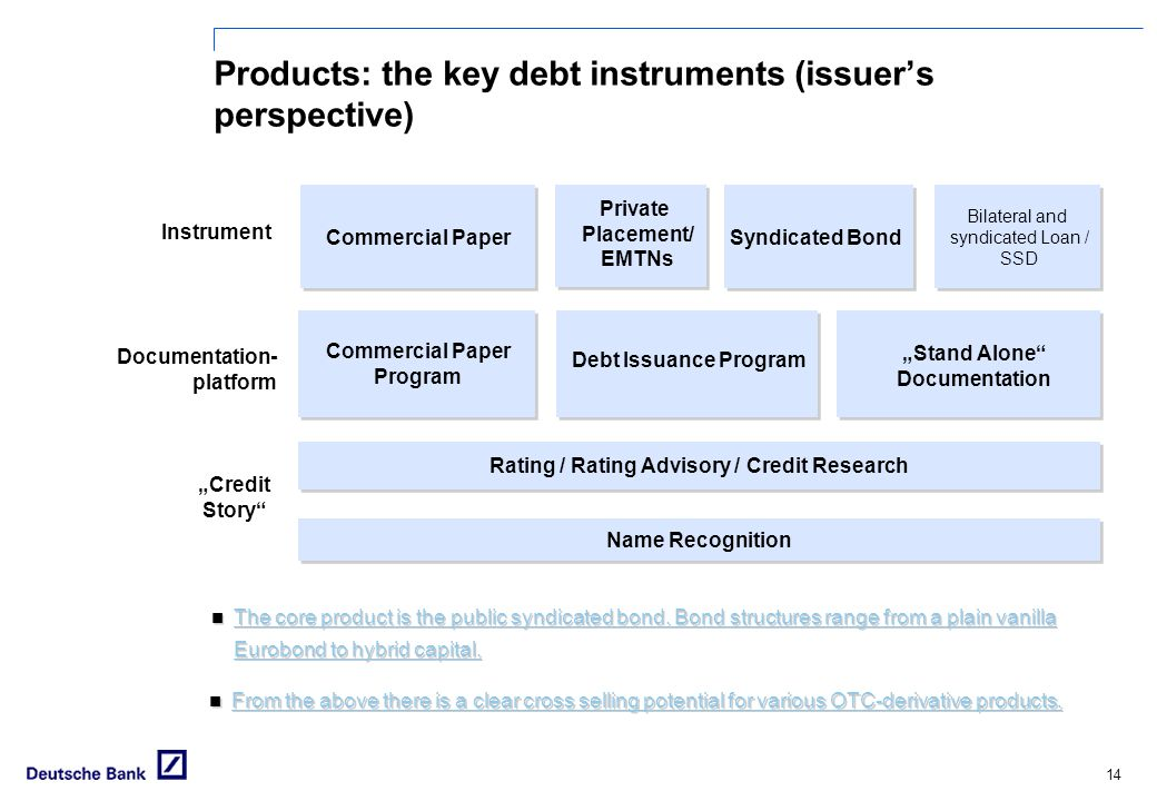 Products: the key debt instruments (issuer's perspective)