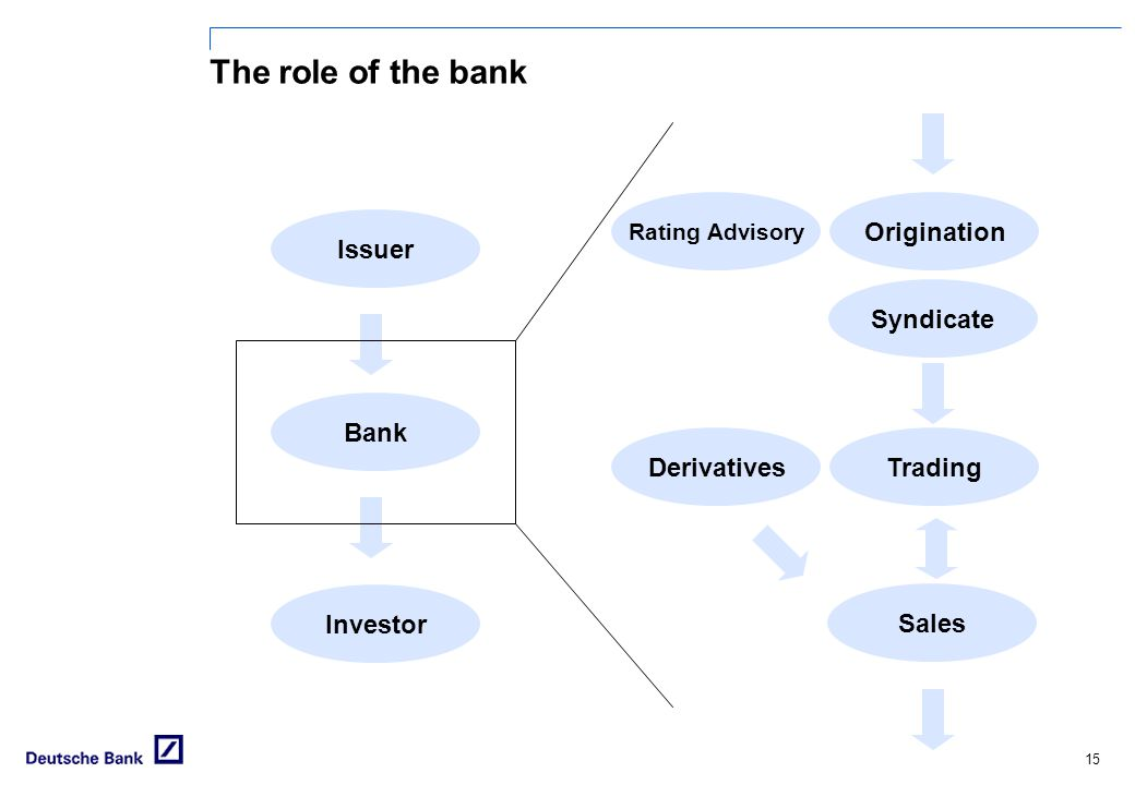 The role of the bank Origination Issuer Syndicate Bank Derivatives