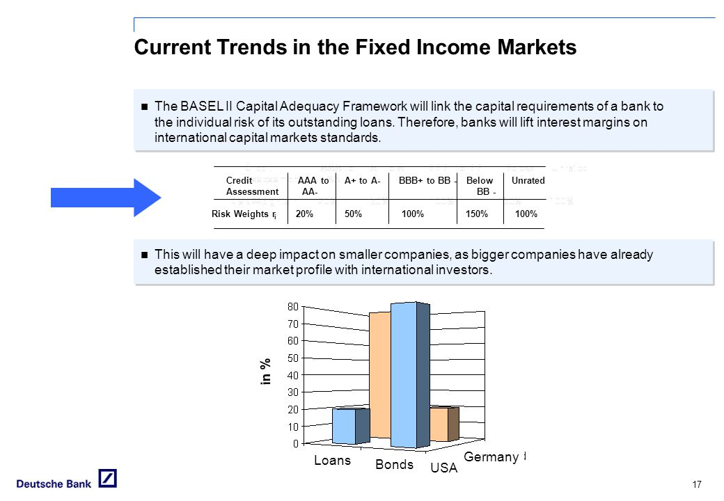 Current Trends in the Fixed Income Markets