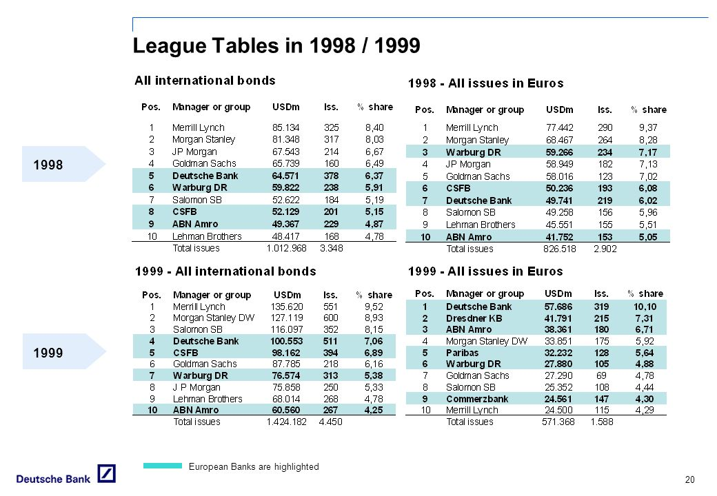 League Tables in 1998 / 1999 1998 1999 European Banks are highlighted