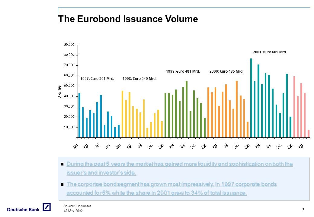 The Eurobond Issuance Volume