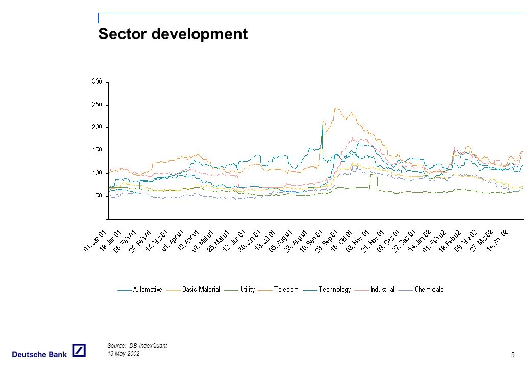 Sector development Source: DB IndexQuant 13 May 2002