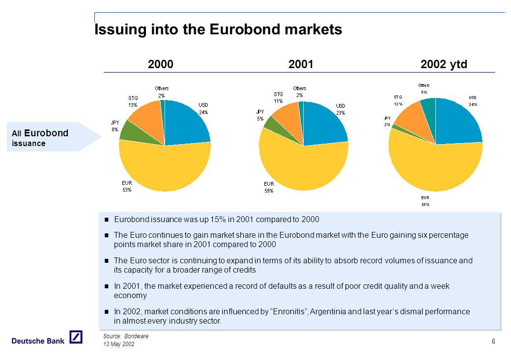 Issuing into the Eurobond markets