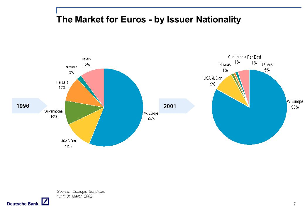 The Market for Euros - by Issuer Nationality