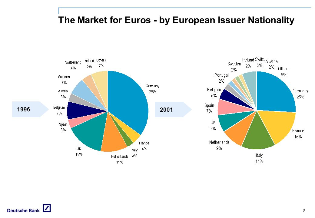The Market for Euros - by European Issuer Nationality