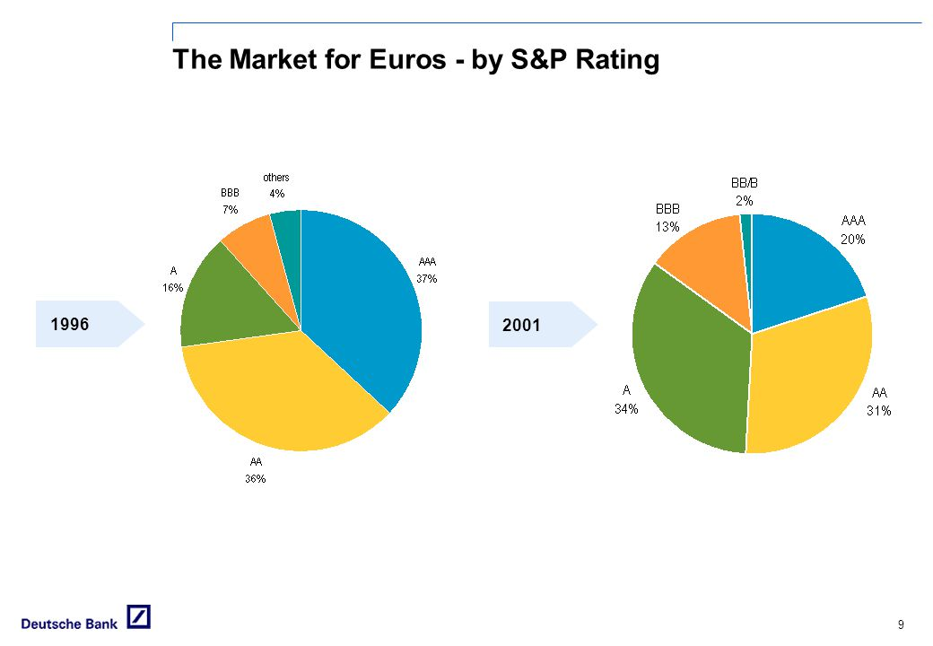 The Market for Euros - by S&P Rating