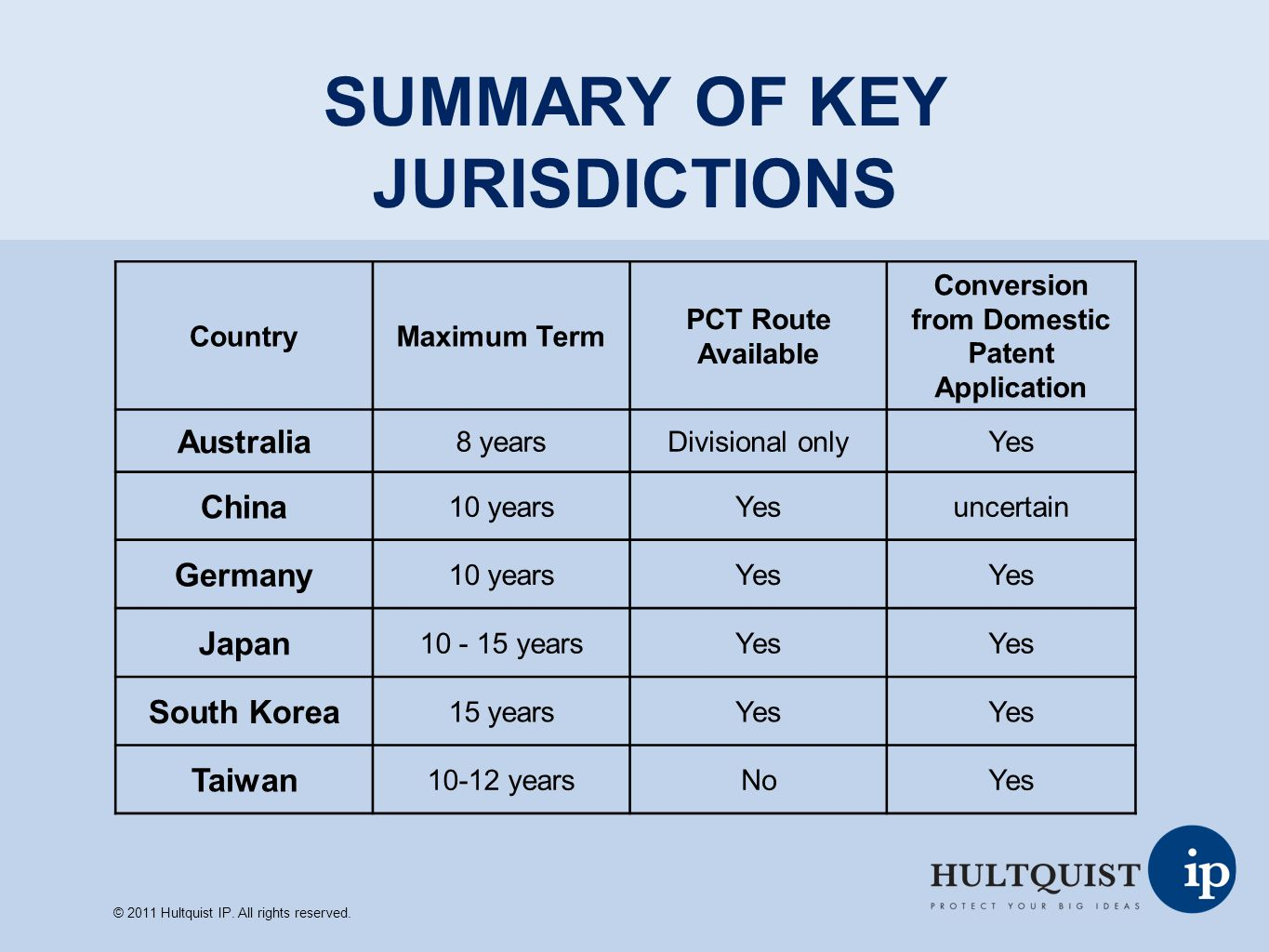 SUMMARY OF KEY JURISDICTIONS