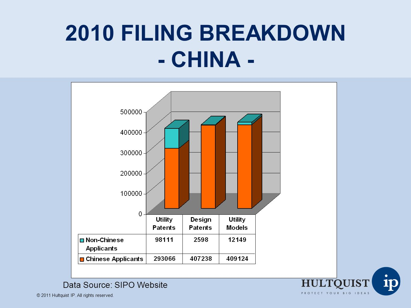 2010 FILING BREAKDOWN - CHINA -