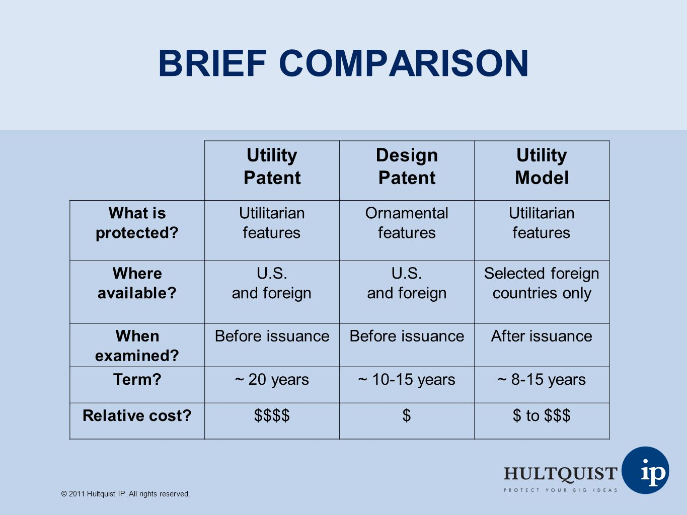 BRIEF COMPARISON Utility Patent Design Model What is protected