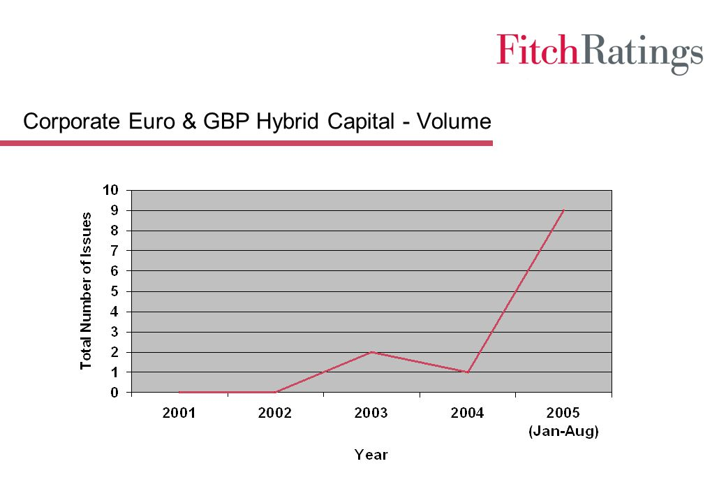 Corporate Euro & GBP Hybrid Capital - Volume