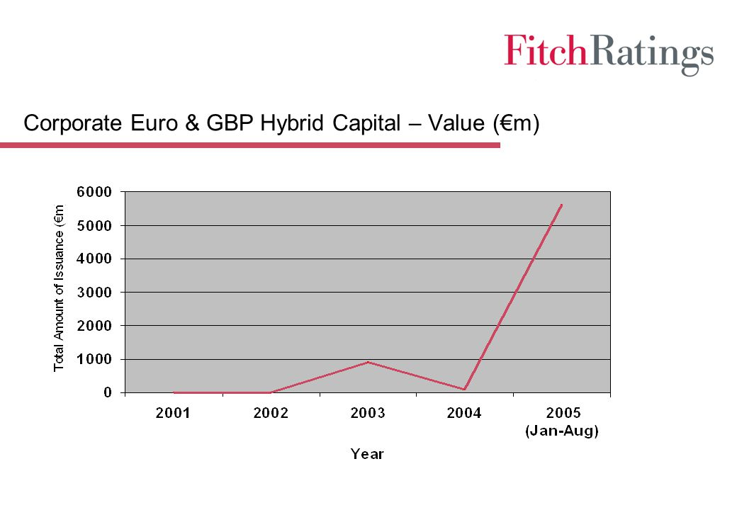 Corporate Euro & GBP Hybrid Capital – Value (€m)