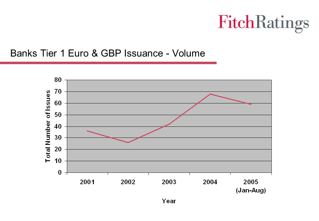 Banks Tier 1 Euro & GBP Issuance - Volume