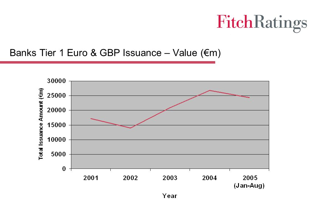 Banks Tier 1 Euro & GBP Issuance – Value (€m)