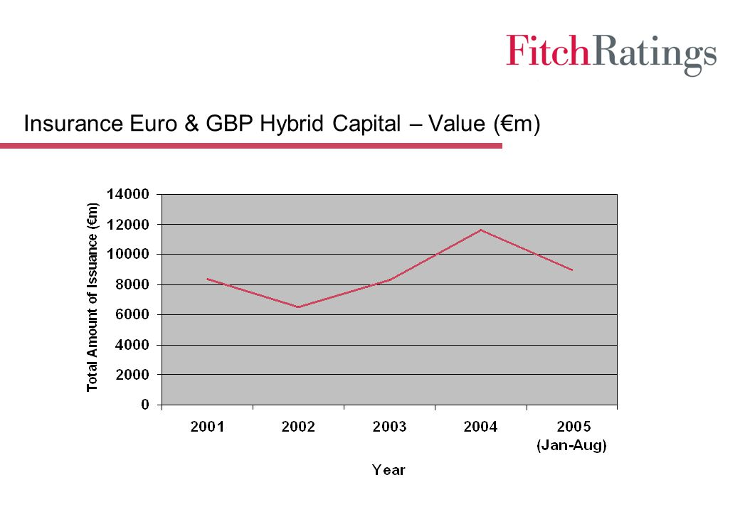 Insurance Euro & GBP Hybrid Capital – Value (€m)