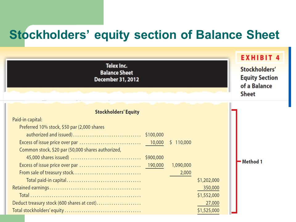 Stockholders' equity section of Balance Sheet