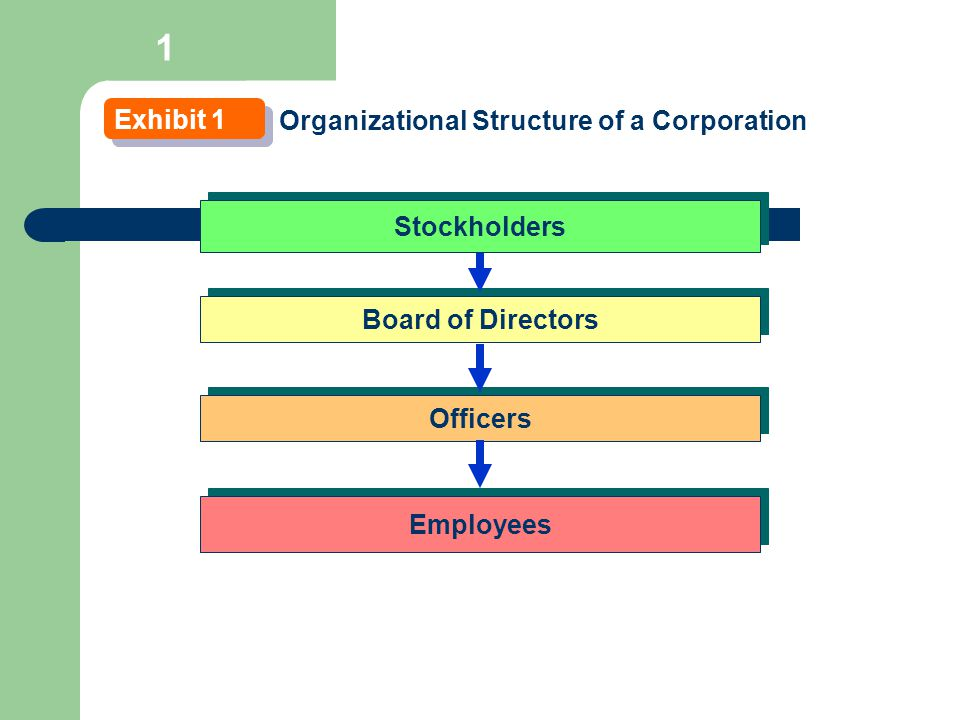 1 Exhibit 1 Organizational Structure of a Corporation Stockholders