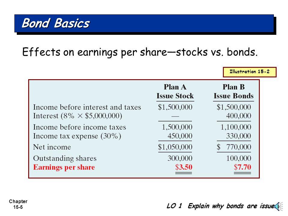 Bond Basics Effects on earnings per share—stocks vs. bonds.