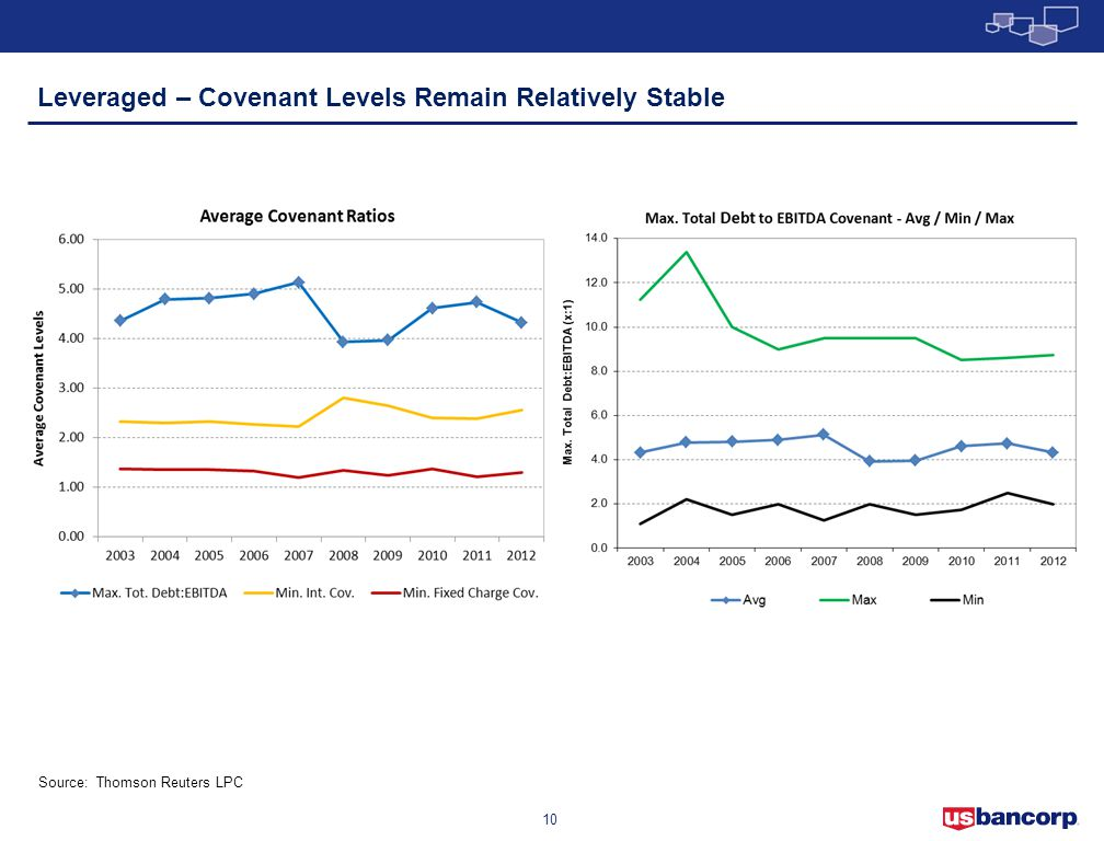 Leveraged – Covenant Levels Remain Relatively Stable